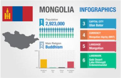 mongol uls statistics